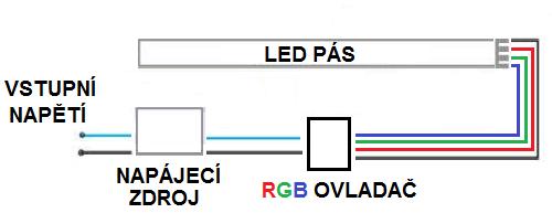 Zapojení RGB LED pásek