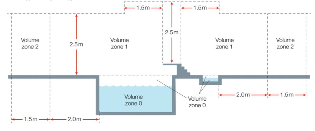 IP zóny bazénu