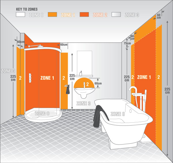 IP zóny koupelny